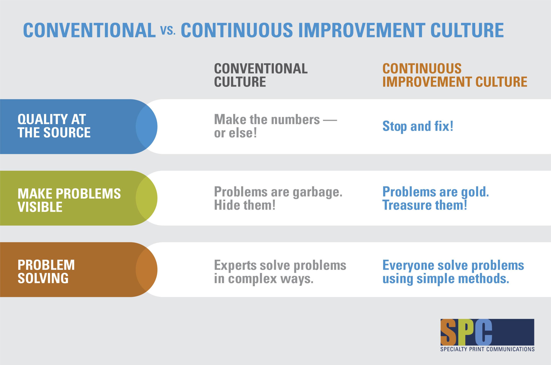 2018 Continuous Improvement: A Compelling Case for Culture